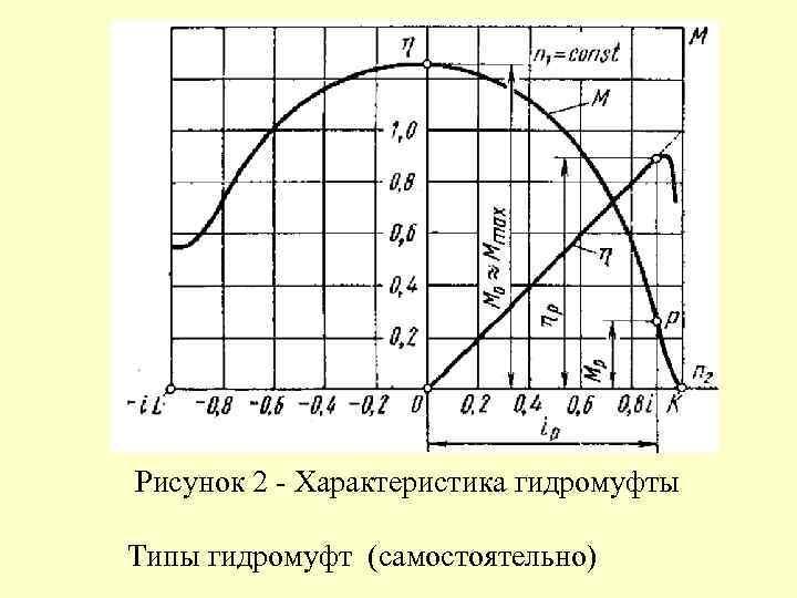 Рисунок 2 - Характеристика гидромуфты Типы гидромуфт (самостоятельно)