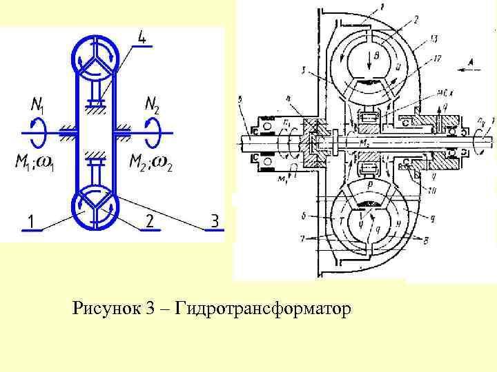 Рисунок 3 – Гидротрансформатор