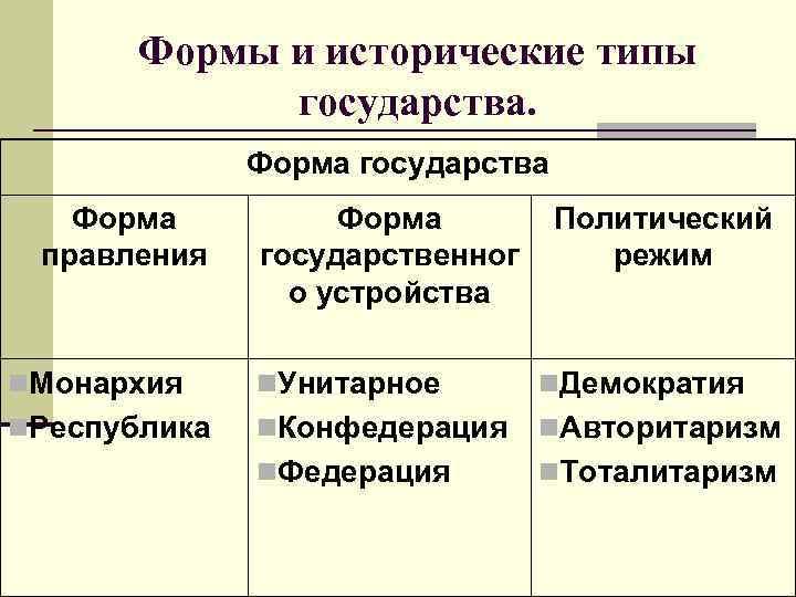 Формы и исторические типы   государства.    Форма государства