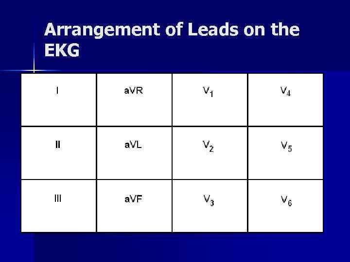Arrangement of Leads on the EKG