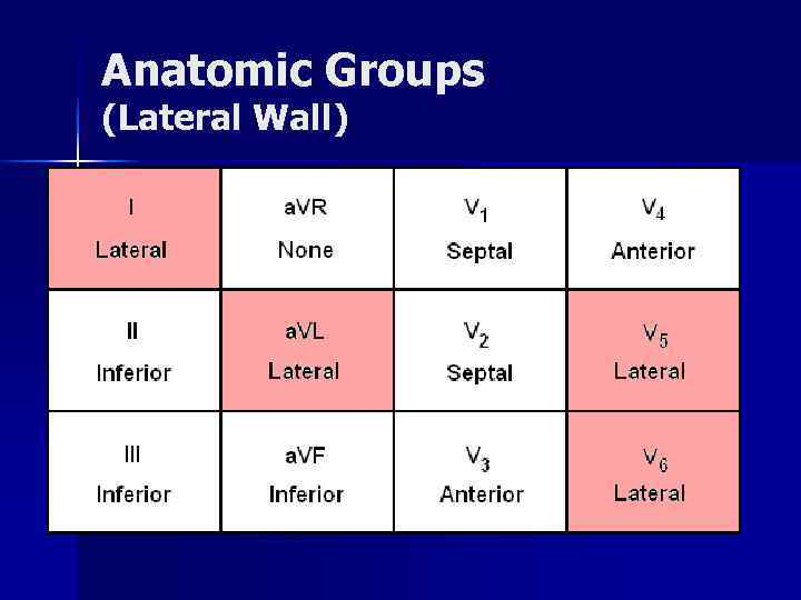 Anatomic Groups (Lateral Wall)