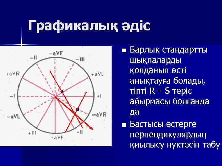 Графикалық әдіс  n  Барлық стандартты   шықпаларды   қолданып өсті