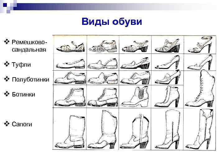 Виды обуви v Ремешково- сандальная v Туфли v Полуботинки v Ботинки