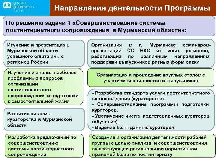 Направления деятельности Программы По решению задачи 1 «Совершенствование системы постинтернатного сопровождения