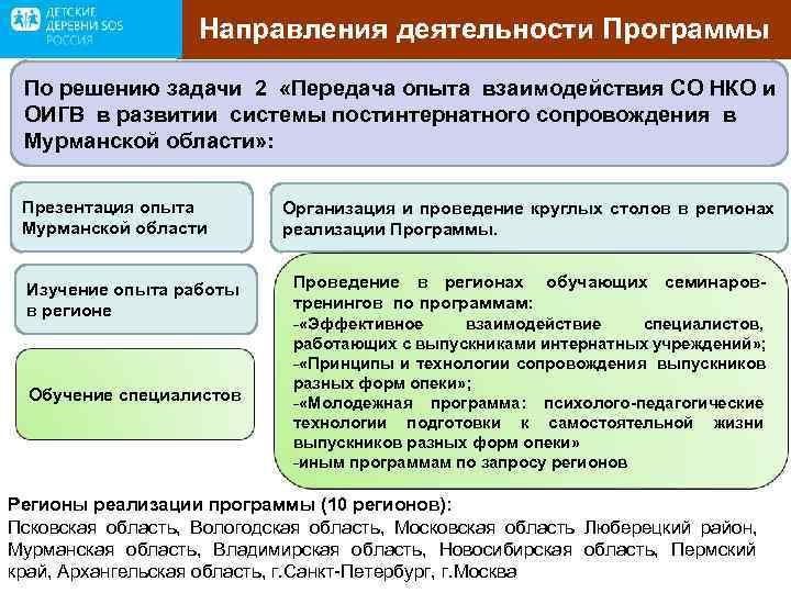 Направления деятельности Программы По решению задачи 2 «Передача опыта взаимодействия