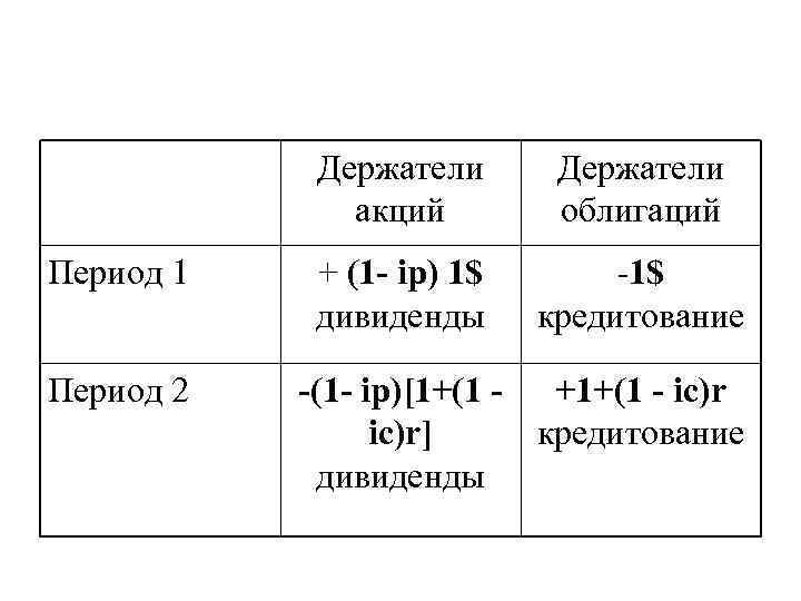Держатели    акций   облигаций Период 1  +