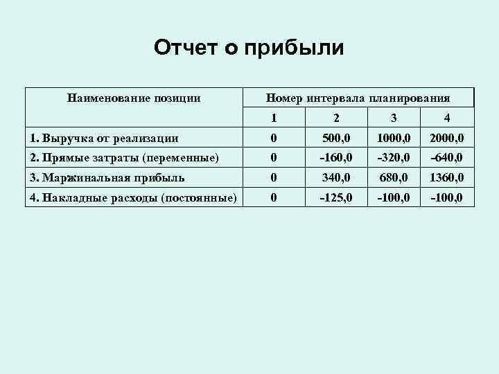 Отчет о прибыли  Наименование позиции  Номер интервала планирования