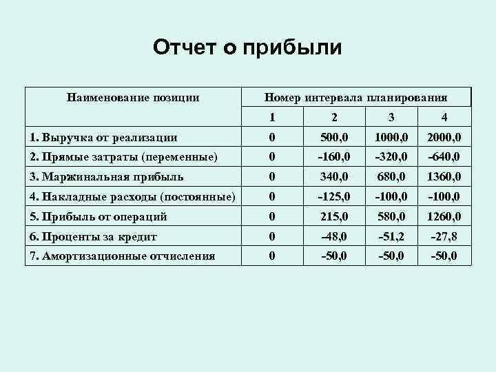 Отчет о прибыли  Наименование позиции   Номер интервала