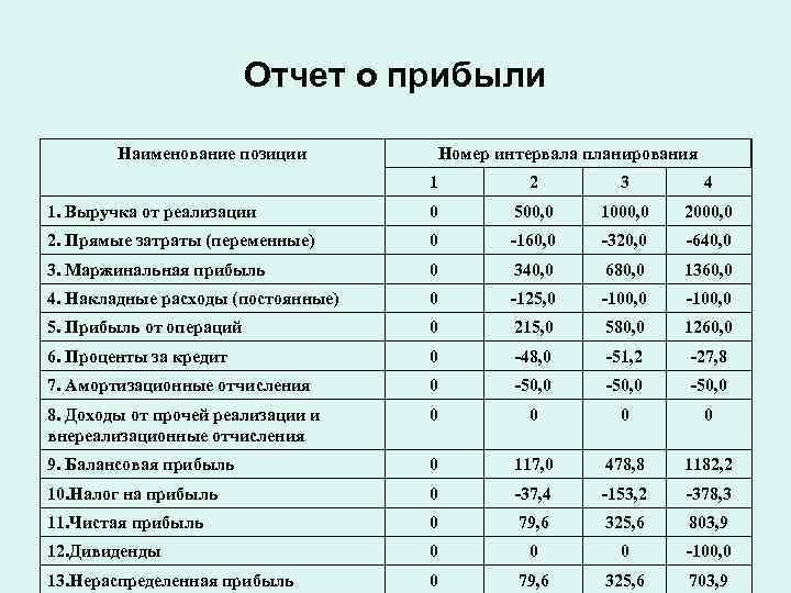 Отчет о прибыли   Наименование позиции  Номер