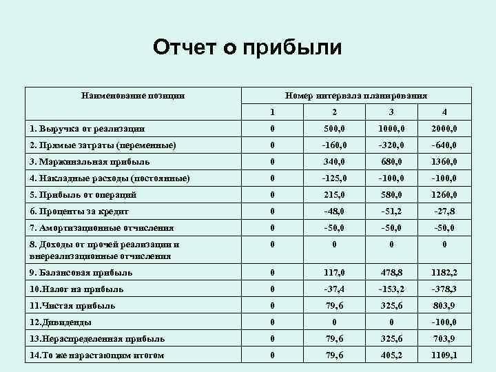 Отчет о прибыли   Наименование позиции