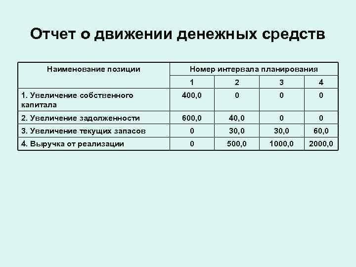 Отчет о движении денежных средств  Наименование позиции  Номер интервала планирования