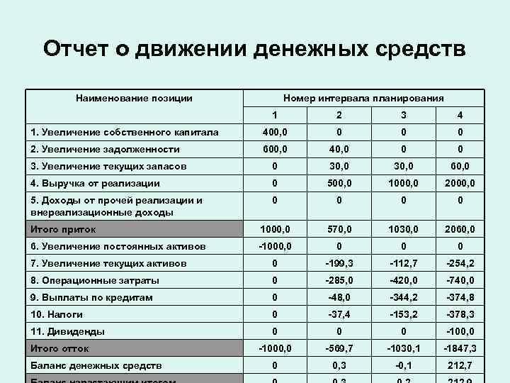 Отчет о движении денежных средств   Наименование позиции    Номер