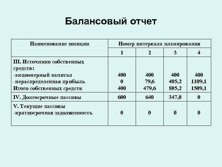 Балансовый отчет  Наименование позиции Номер интервала планирования