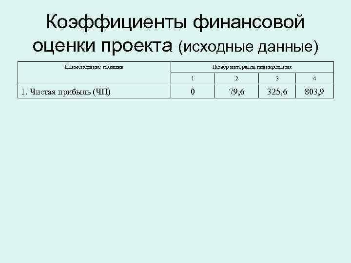 Коэффициенты финансовой  оценки проекта (исходные данные)  Наименование позиции  Номер