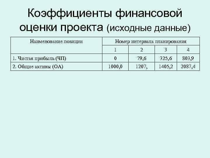 Коэффициенты финансовой  оценки проекта (исходные данные)  Наименование позиции Номер интервала