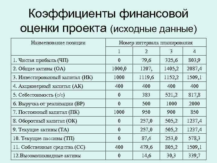 Коэффициенты финансовой  оценки проекта (исходные данные)  Наименование позиции