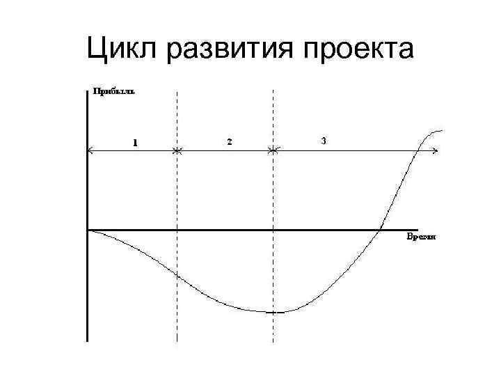 Цикл развития проекта