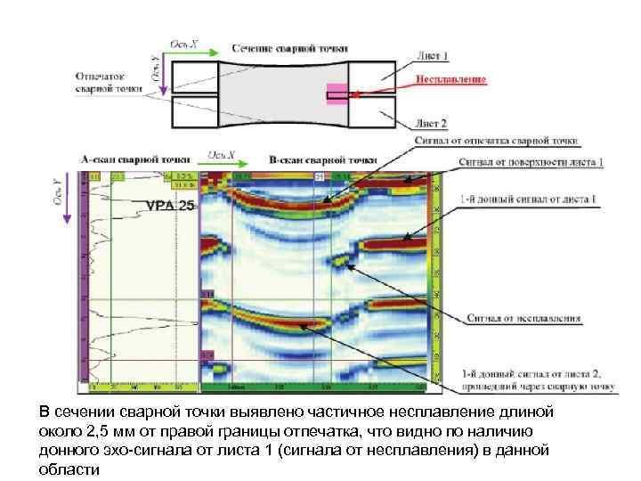 В сечении сварной точки выявлено частичное несплавление длиной около 2, 5 мм от правой