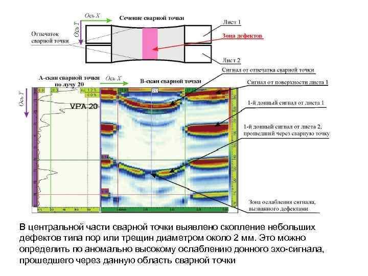 В центральной части сварной точки выявлено скопление небольших дефектов типа пор или трещин диаметром