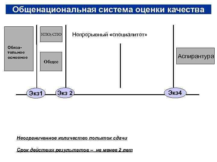 Общенациональная система оценки качества    НПО; СПО  Непрерывный «специалитет»
