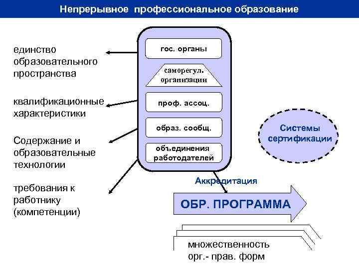 Непрерывное профессиональное образование  единство   гос. органы образовательного