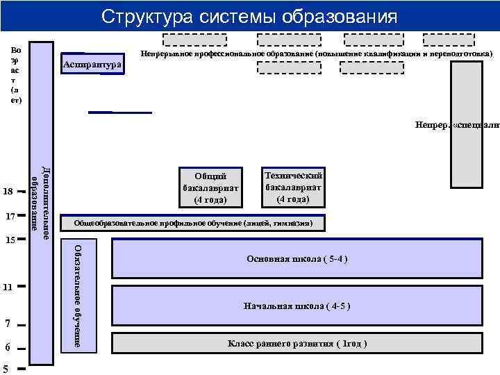 Структура системы образования Во     Непрерывное