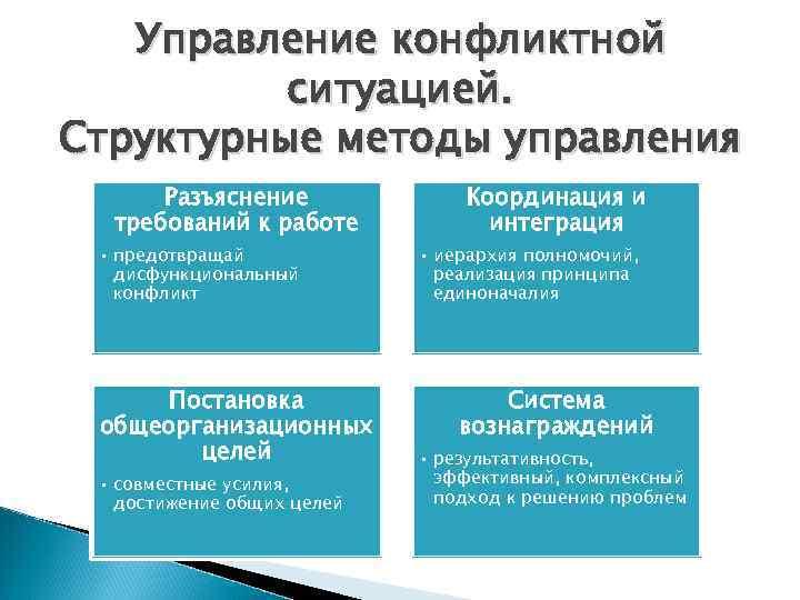 Управление конфликтной  ситуацией. Структурные методы управления  Разъяснение