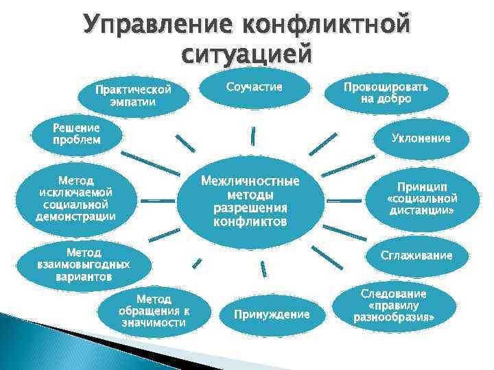 Управление конфликтной    ситуацией   Практической  Соучастие Провоцировать