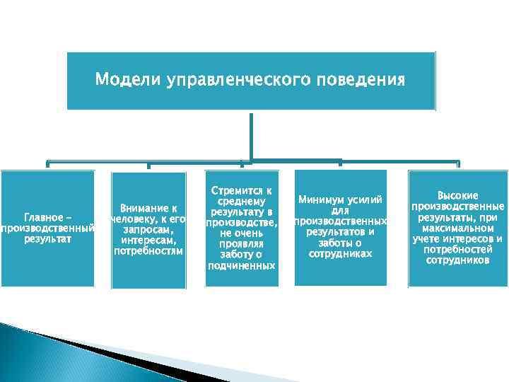 Модели управленческого поведения    Стремится к