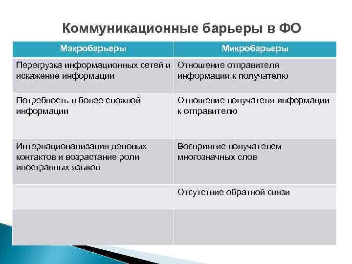 Коммуникационные барьеры в ФО   Макробарьеры