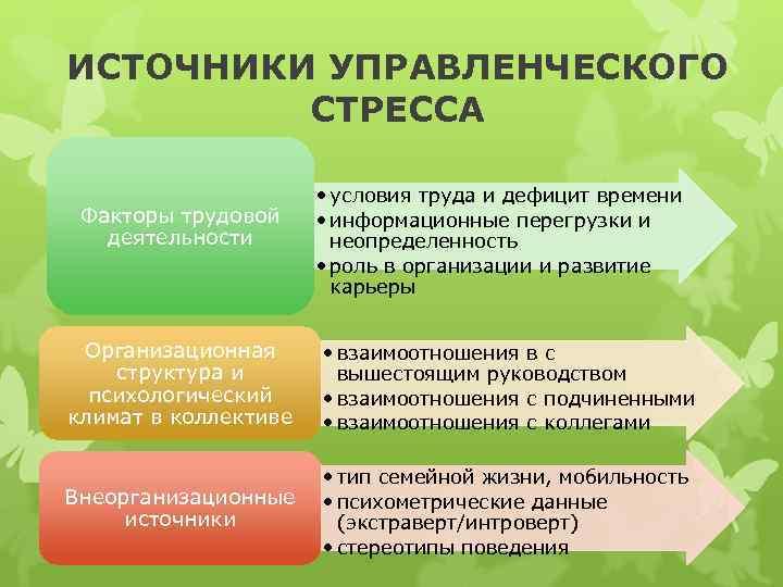 ИСТОЧНИКИ УПРАВЛЕНЧЕСКОГО   СТРЕССА     • условия труда и дефицит