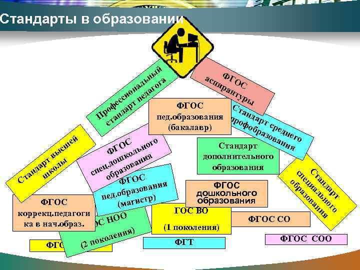Стандарты в образовании    ый  асп ФГО