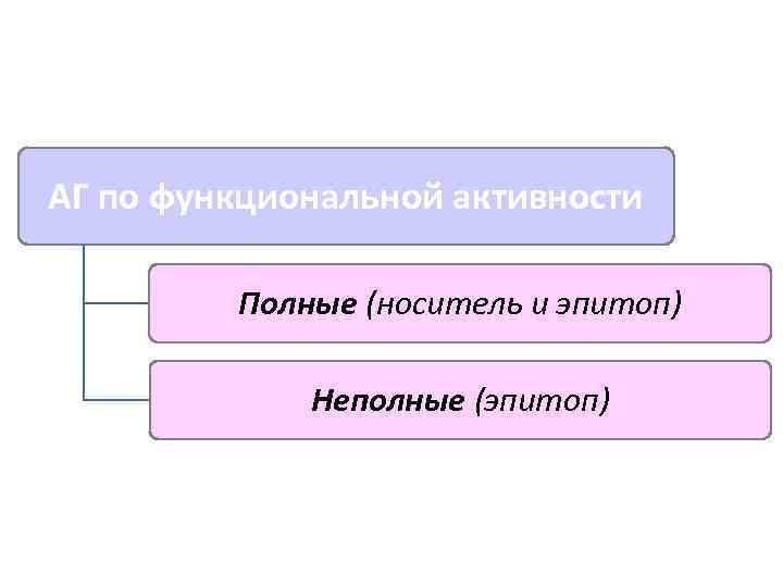 АГ по функциональной активности  Полные (носитель и эпитоп)    Неполные (эпитоп)