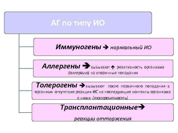 АГ по типу ИО  Иммуногены  нормальный ИО Аллергены вызывают