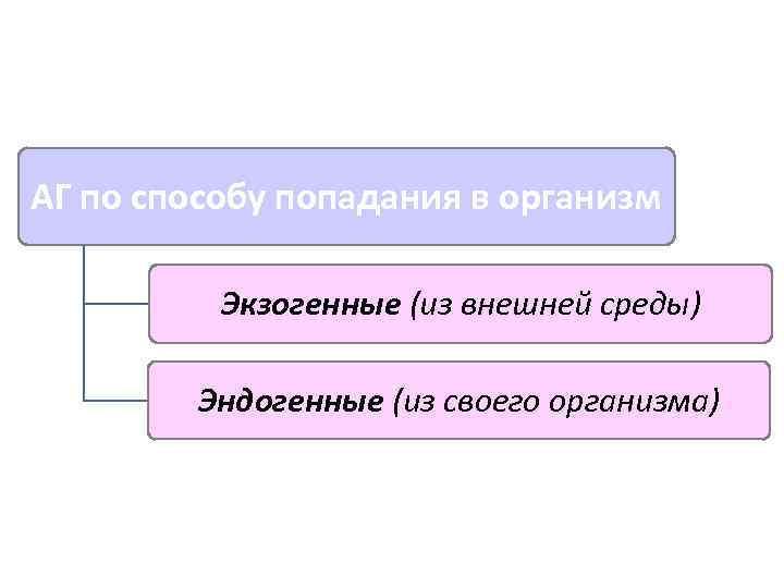 АГ по способу попадания в организм  Экзогенные (из внешней среды)  Эндогенные (из
