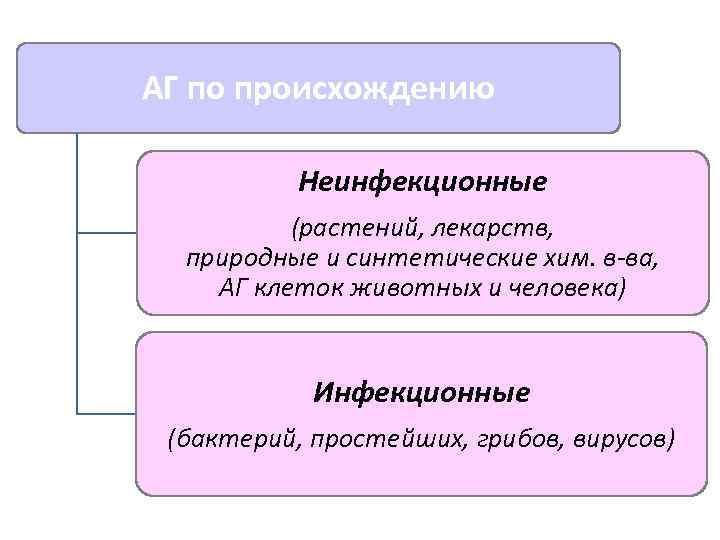 АГ по происхождению   Неинфекционные  (растений, лекарств,  природные и синтетические хим.