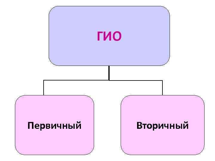 ГИО Первичный   Вторичный