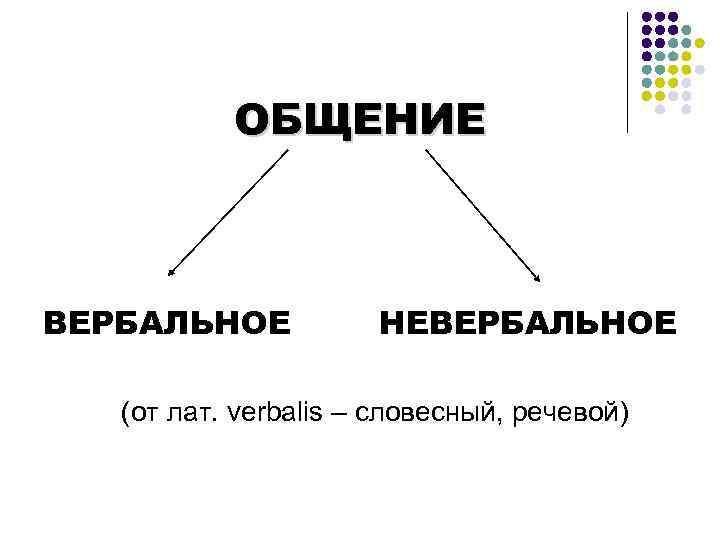 ОБЩЕНИЕ  ВЕРБАЛЬНОЕ  НЕВЕРБАЛЬНОЕ (от лат. verbalis – словесный, речевой)