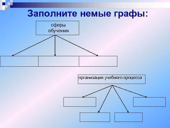 Заполните немые графы: сферы  обучения    организация учебного процесса