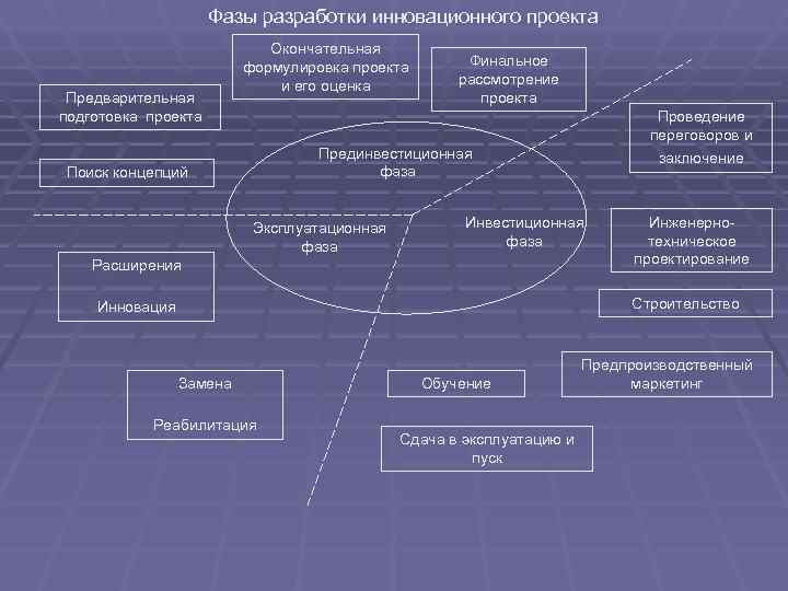 Фазы разработки инновационного проекта     Окончательная