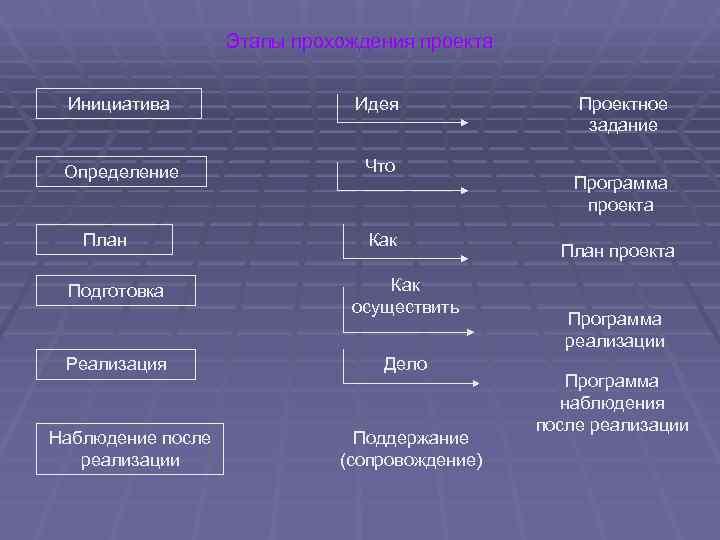 Этапы прохождения проекта  Инициатива     Идея