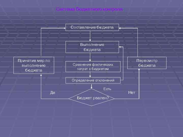 Система бюджетного контроля     Составление бюджета