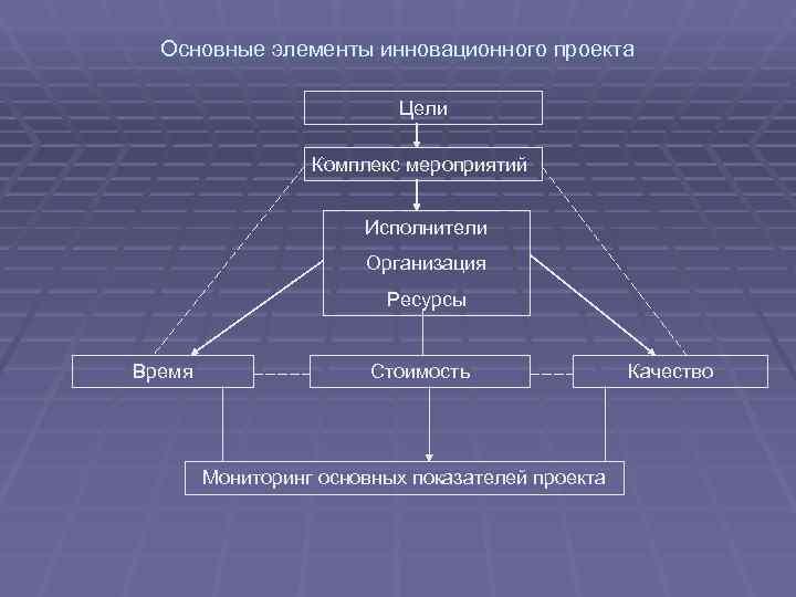Основные элементы инновационного проекта     Цели    Комплекс