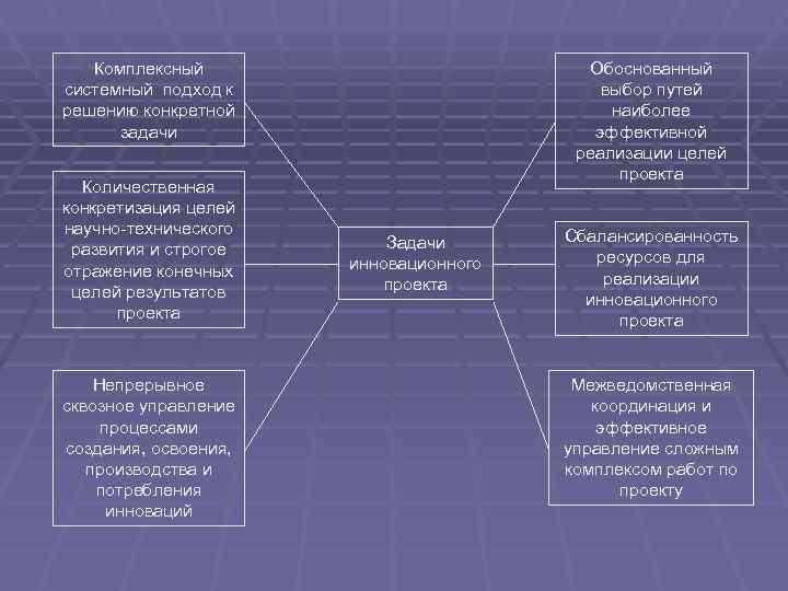 Комплексный     Обоснованный системный подход к