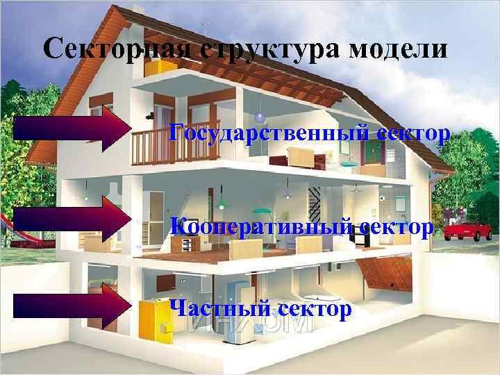 Секторная структура модели   Государственный сектор  Кооперативный сектор  Частный сектор