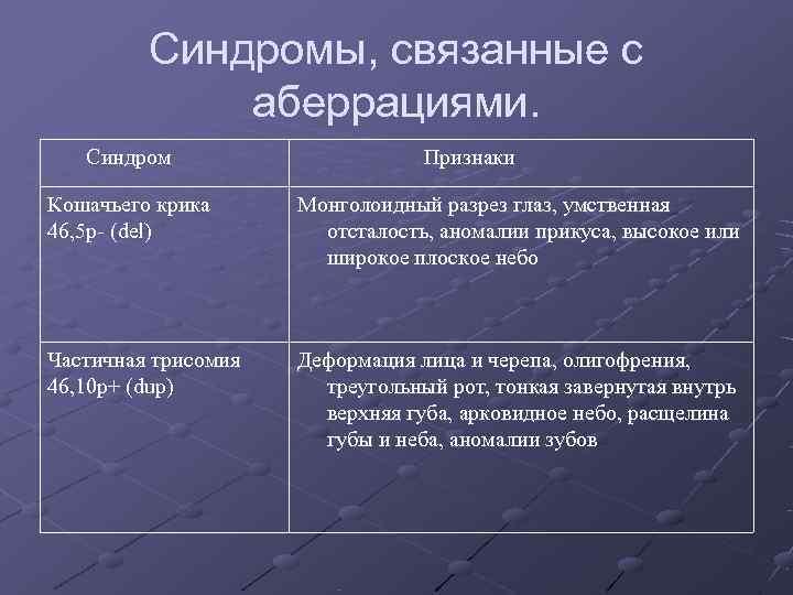 Синдромы, связанные с   аберрациями. Синдром    Признаки