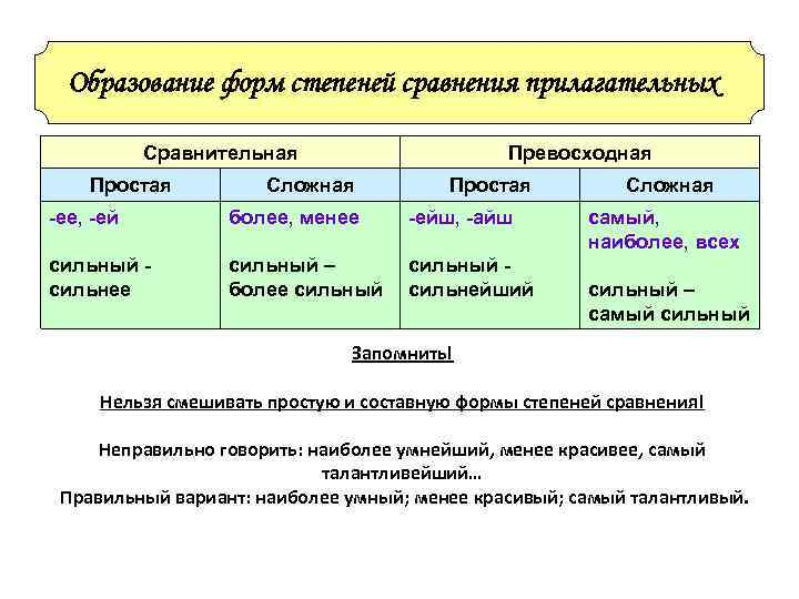Образование форм степеней сравнения прилагательных   Сравнительная     Превосходная