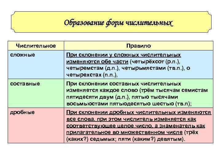 Образование форм числительных  Числительное    Правило сложные