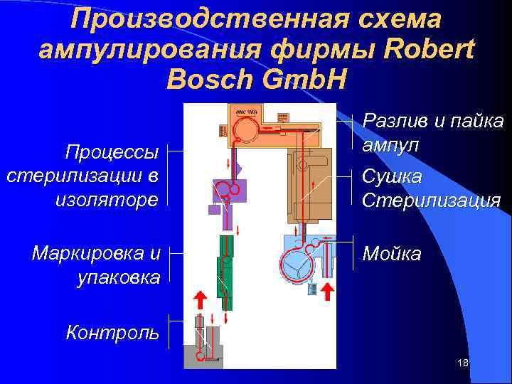Производственная схема  ампулирования фирмы Robert  Bosch Gmb. H