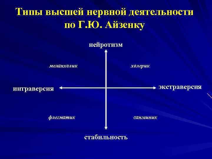 Типы высшей нервной деятельности   по Г. Ю. Айзенку    нейротизм